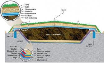 Confinement de sols contaminés